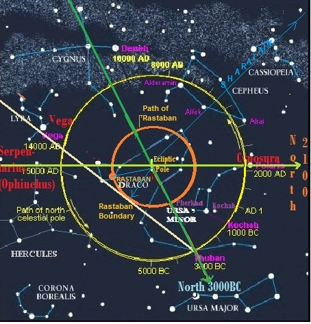 The precession path of the Pole Stars