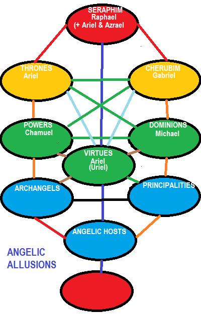 Sephirot of Angels